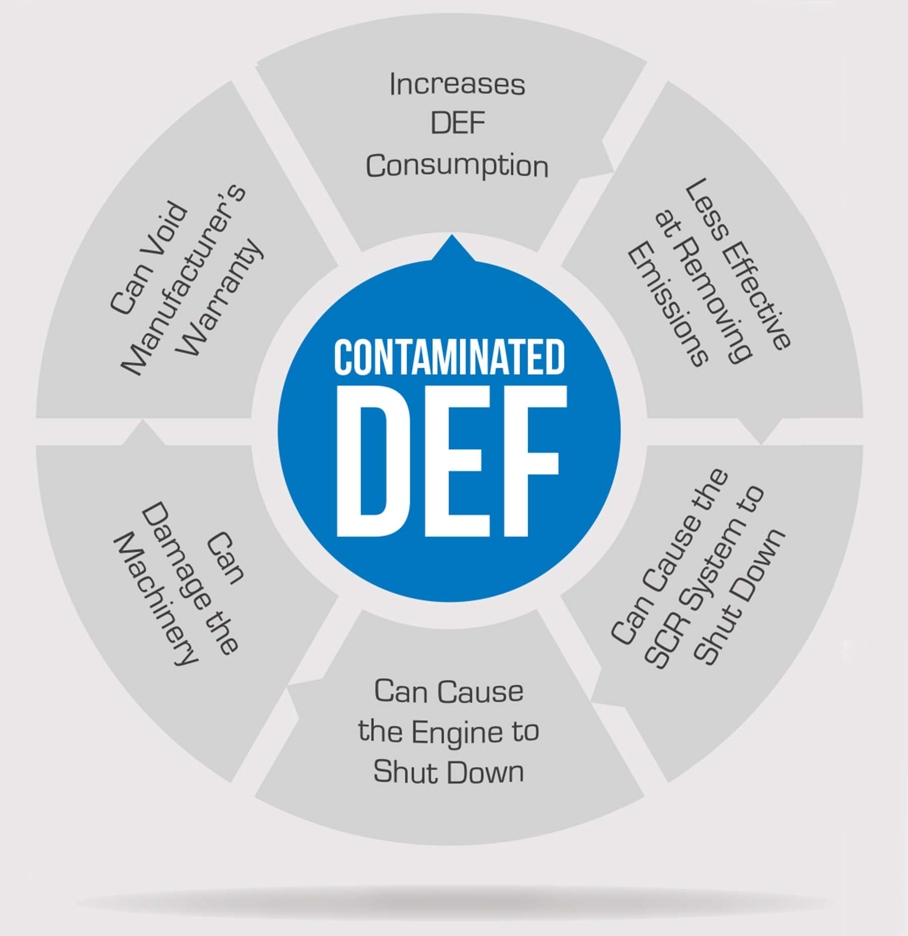Diesel Exhaust Fluid >> How to be sure diesel exhaust fluid reaches your off-road equipment free from contamination ...